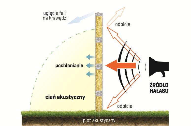 Sztachety Poznań